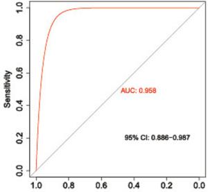 图3. ROC分析training数据集