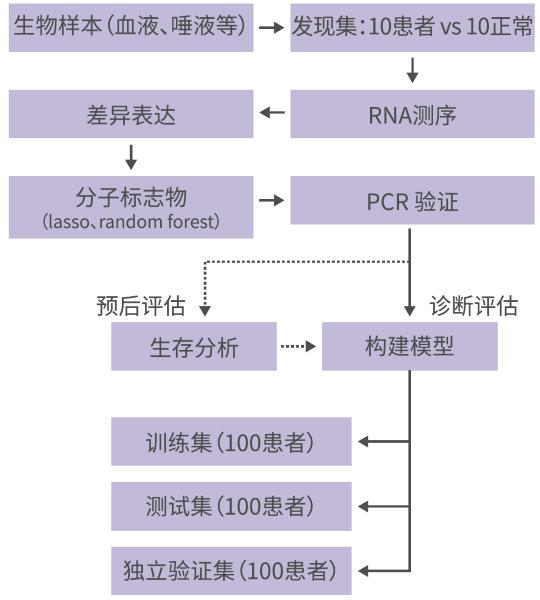 机器学习算法构建诊断模型服务