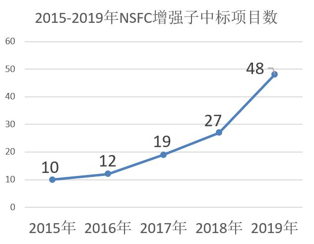 备战2020NSFC| 如何快速低成本获得超级增强子研究的前期基础图