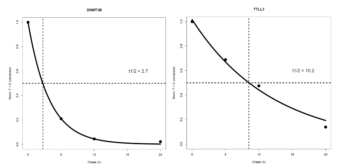 表观生物实测数据4