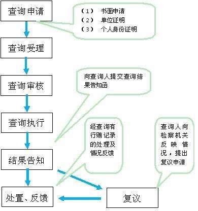 档案管理系统需要有什么功能?这些不可少图