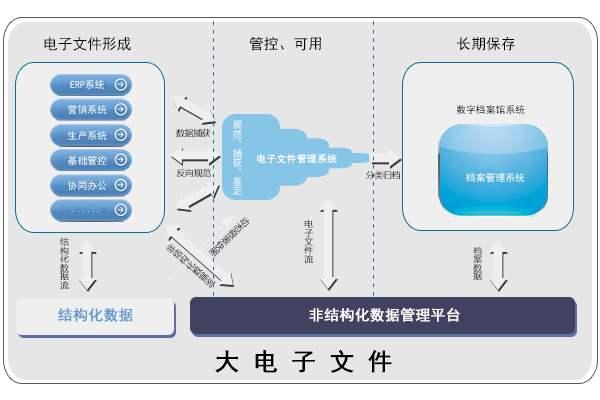 电子文件管理是一款怎样的系统?图